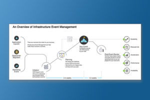 final version of the Infrastructure Event Management infographics